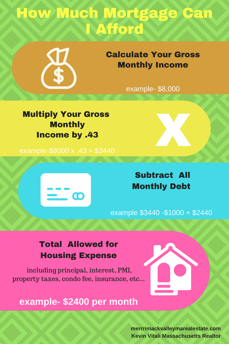Regular Redecorating Personal Loan Interest Rate Mortgagetips Mortgage Tips Mortgage Marketing