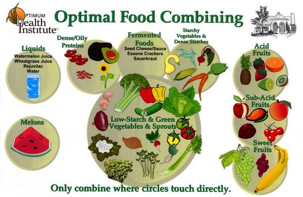 The Importance Of Proper Food Combining Food Combining Food Combining Diet Flat Stomach Foods