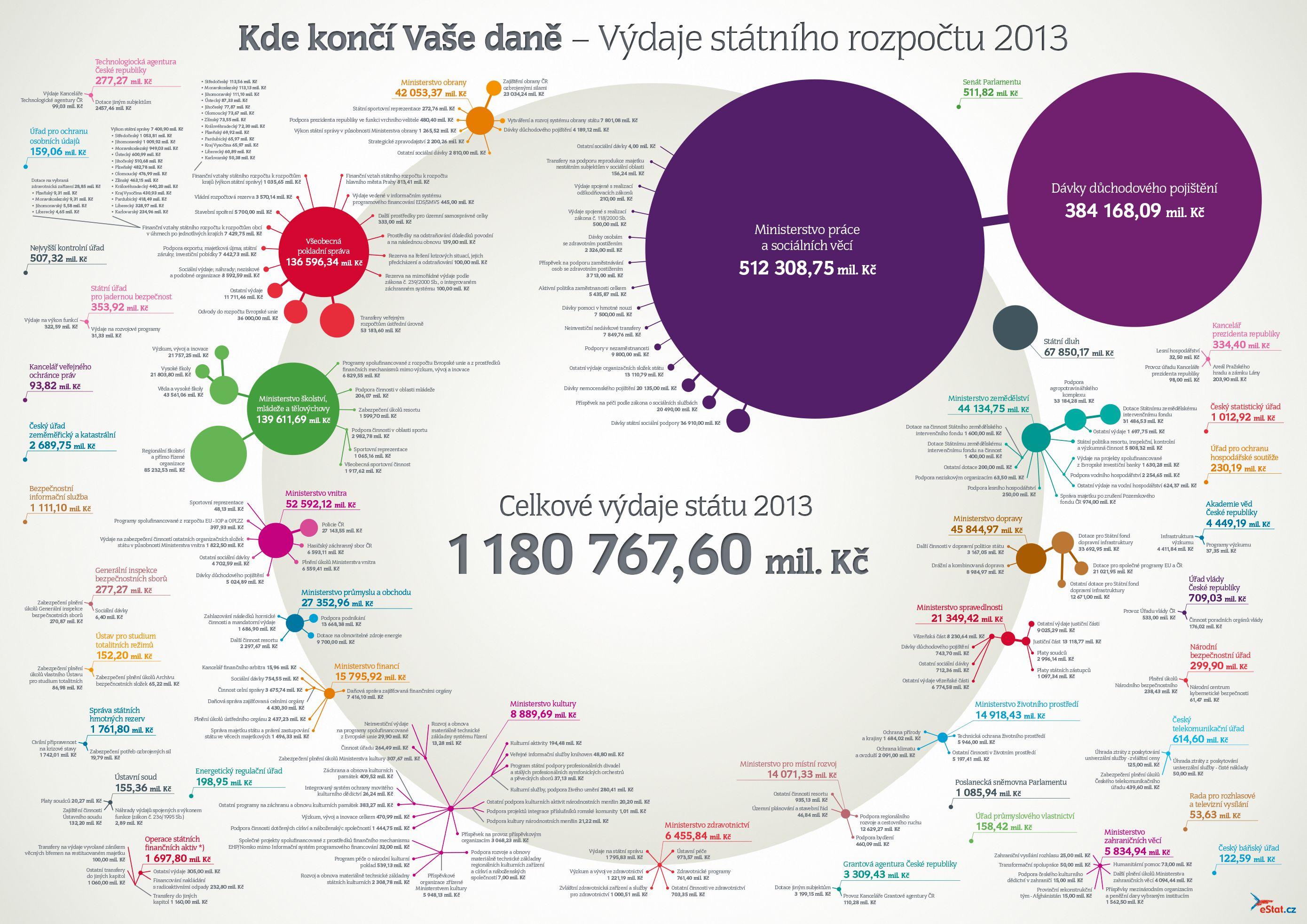 Výdaje ČR