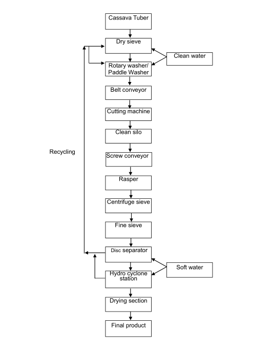 This is the cassava starch production chart flow, if you want to get