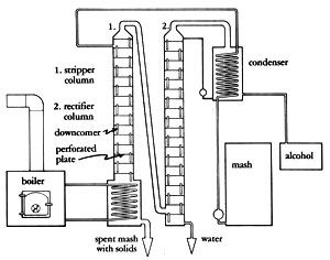 mother earth alcohol fuel chapter 7 still designs. Black Bedroom Furniture Sets. Home Design Ideas