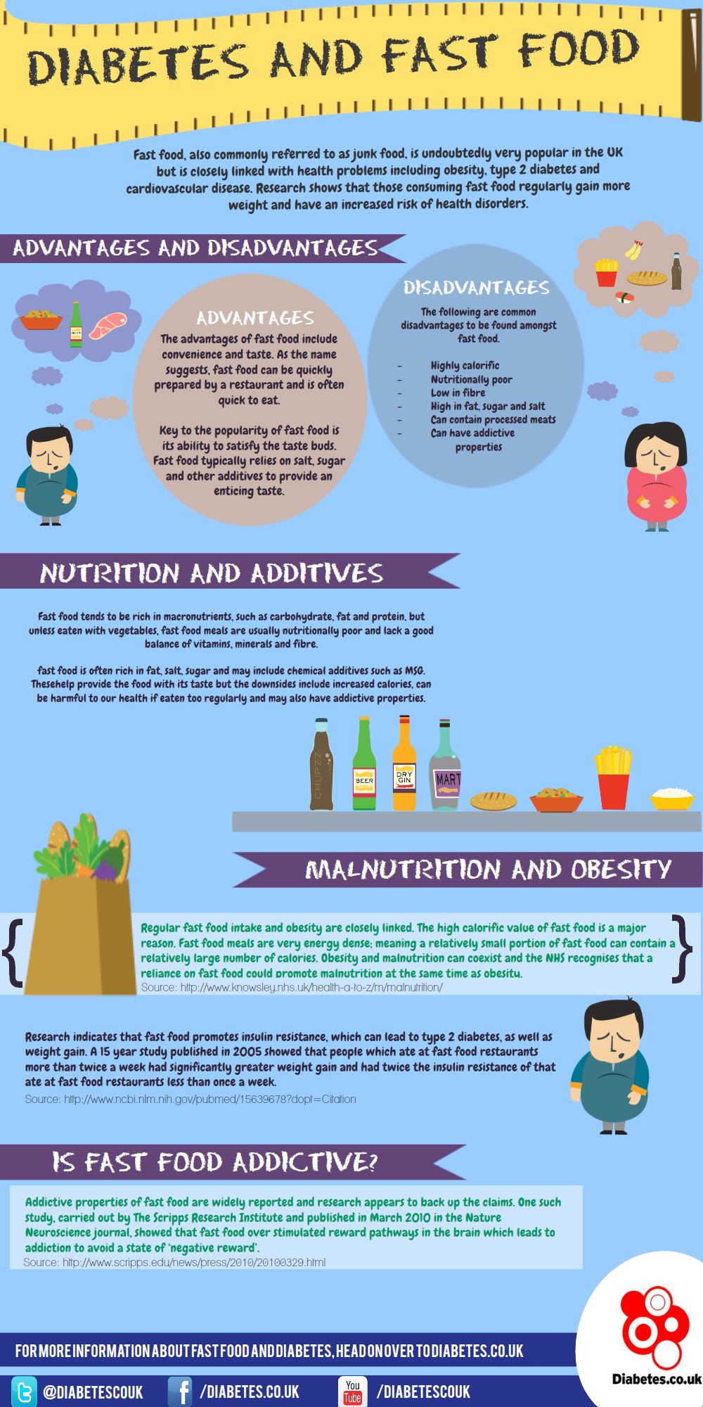 Fast Food Diabetes Health Infographic Infographic Health