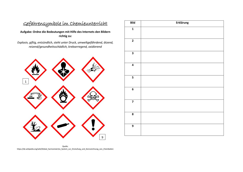 Gefahrensymbole im Chemieunterricht – Unterrichtsmaterial im Fach ...
