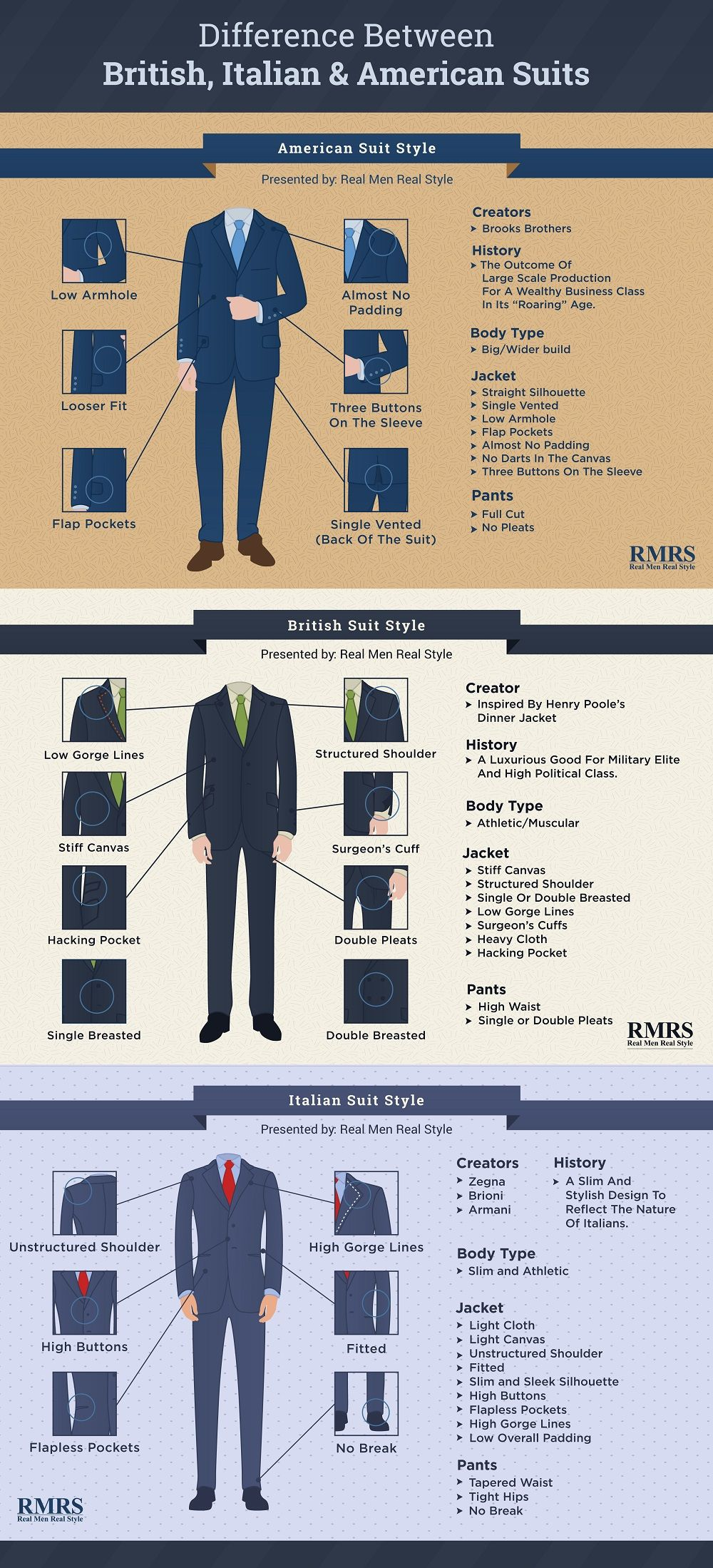 Difference Between British Italian American Suit Styles Windsor Tie Knot Diagram The Suits