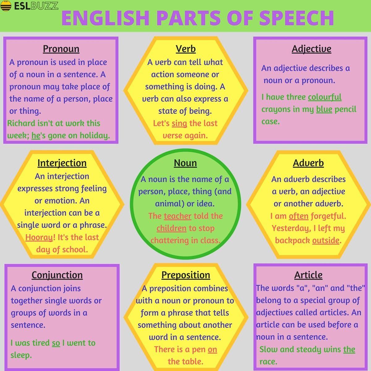 Grammar Parts Of Speech In English
