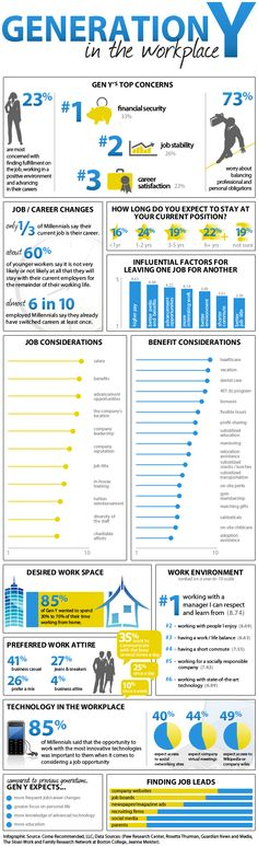 Millennials (Gen Y) in the Workplace #Workplace #Generational - gen y in the workplace