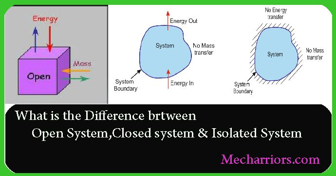 The Detailed Explanation Of Open Systemclosed System And Isolated