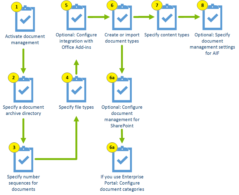 The Configure Document Management Process For Microsoft