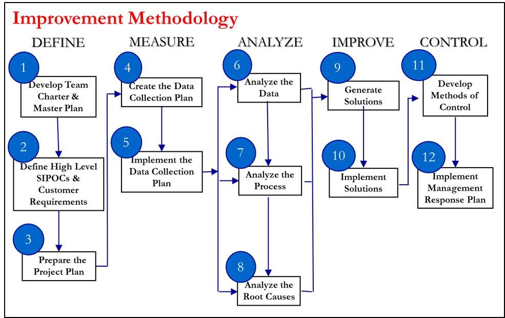 Process Improvement Progress Report - Yahoo Image Search Results - business analysis report