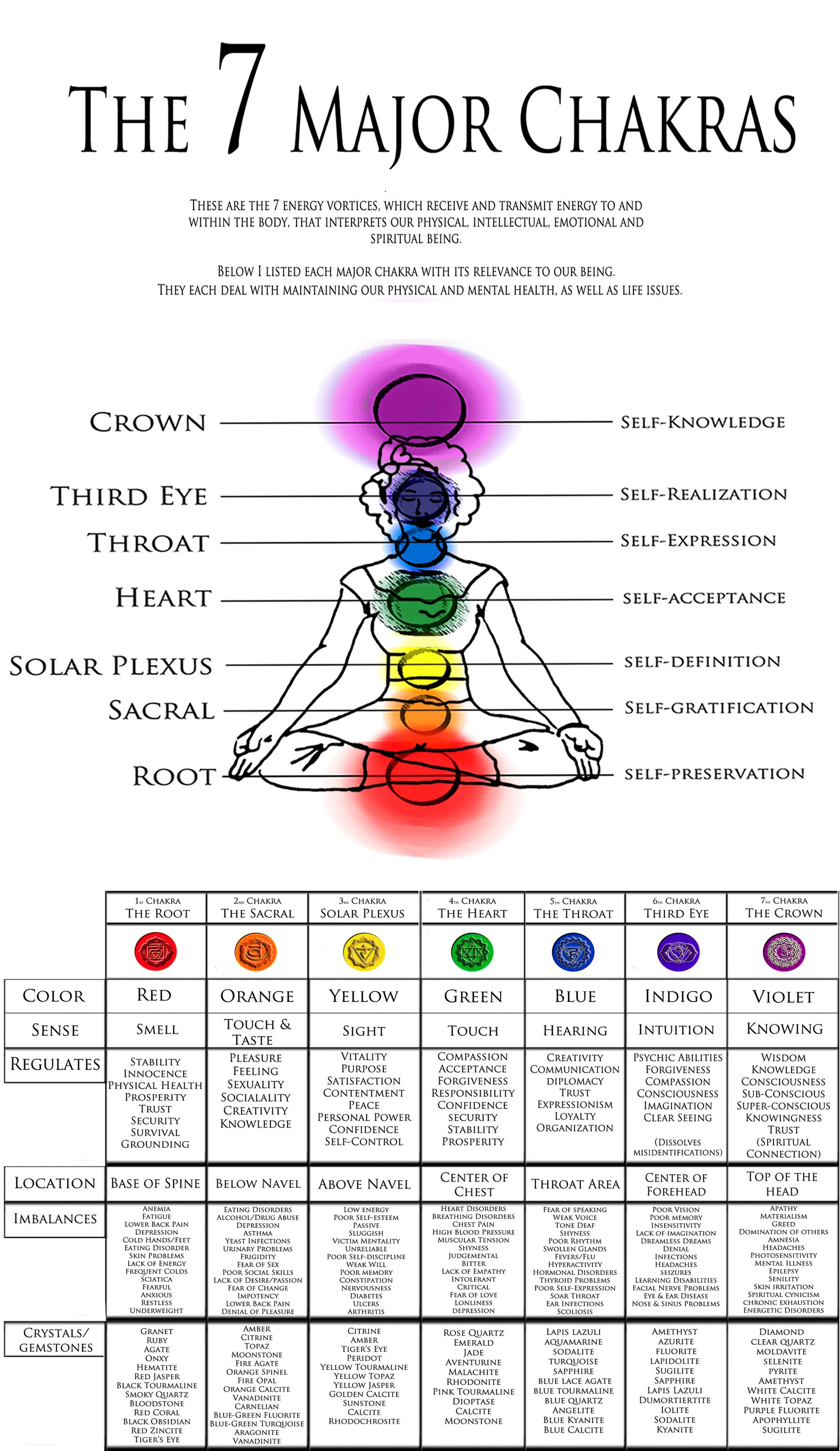 small resolution of physical symptoms of imbalances third eye chakra yoga meditation yoga flow meditation space