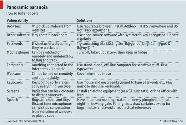 """Check out the advice from the Economist on protecting your privacy: particularly, the section on """"Speech""""."""
