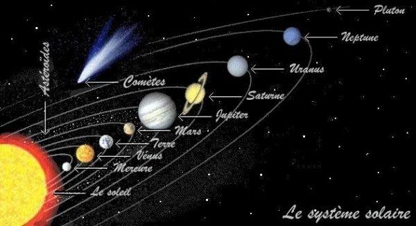 position des planetes dans le systeme solaire