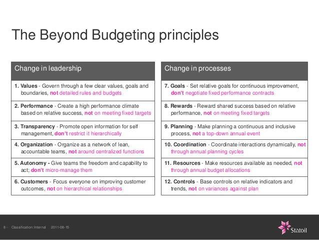 corporate budgeting