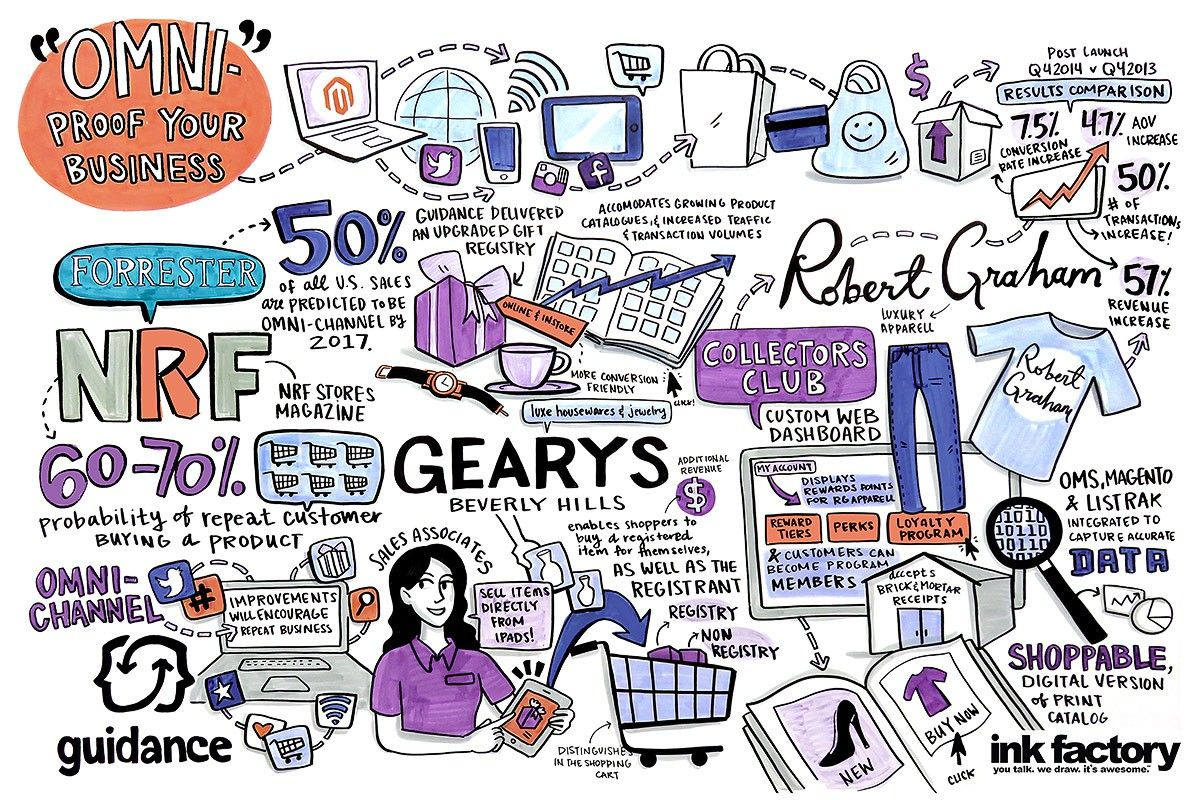 Graphic Recording Archive - Ink Factory | Scribing | Pinterest
