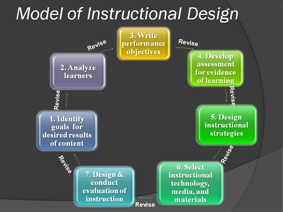 instructional design and technology essay Essay integrating instructional technology  integrating product design and environm essay title integrating product design and envrionmental management as a.