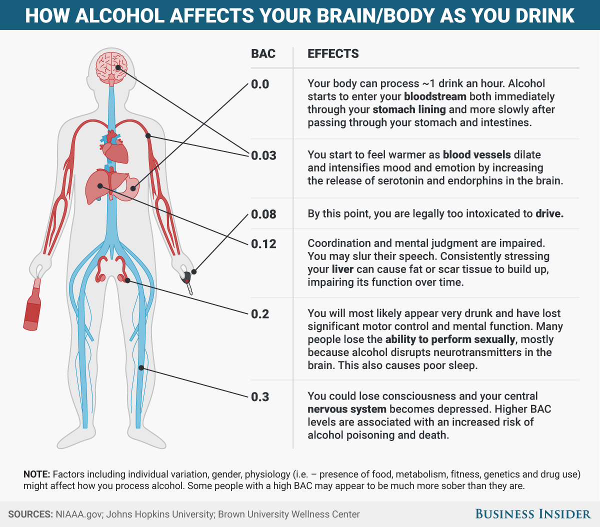 Effects of drugs alcohol on sex