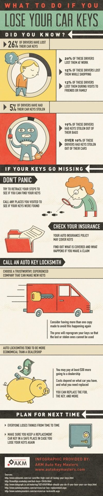 26% of drivers have lost their car keys. 20% of these drivers lost them at work, 15% lost them while shopping, and 13% lost them during visits to friends or family. See what you should do if you ever...