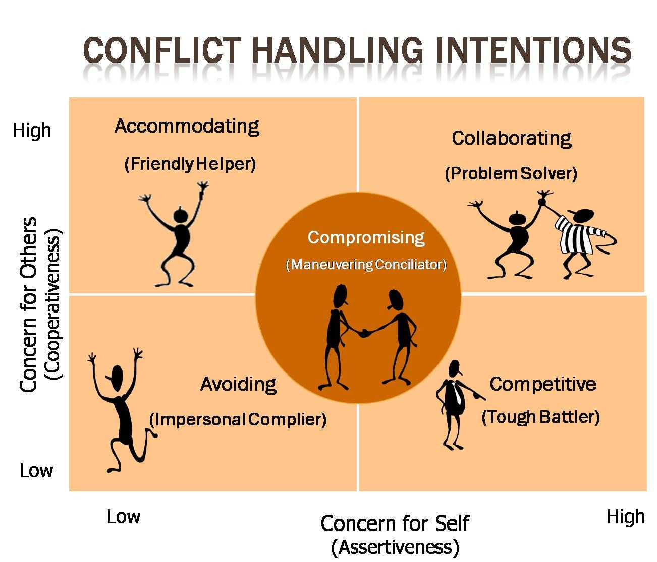 Conflict Management With Images