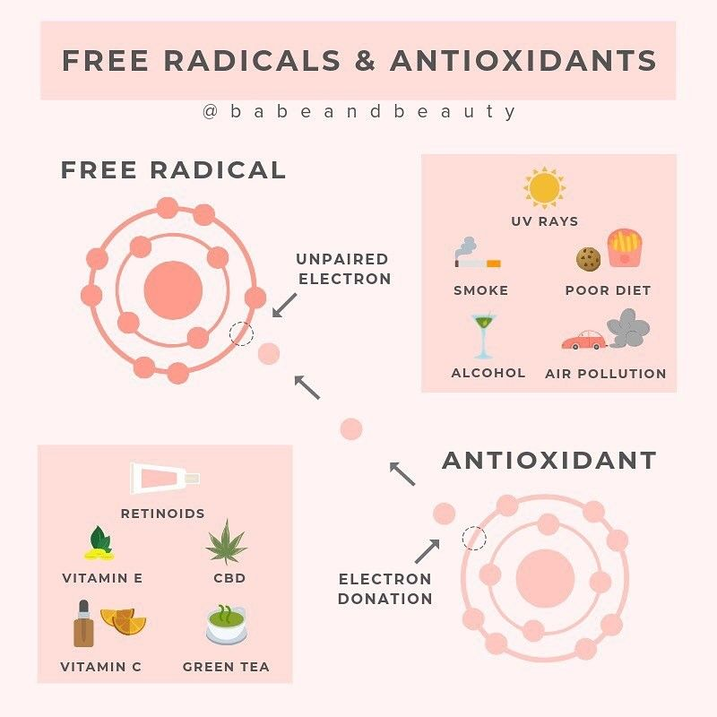 What Are Free Radicals Why Should You Care Free Radicals Antioxidant Free Radicals Fitness And Beauty Tips