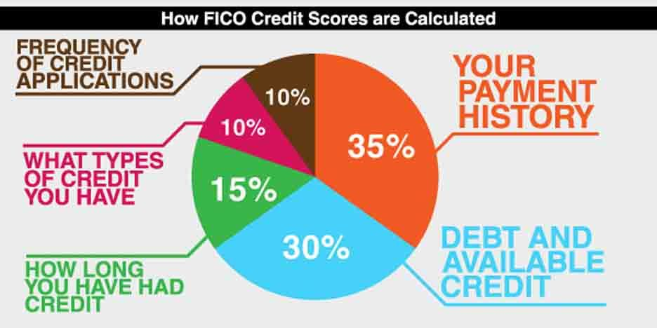 How Is My Credit Score Calculated Sitename Credit Score
