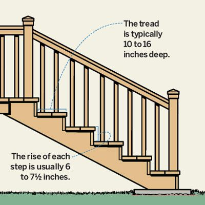Read This Before You Build Your Deck. Deck Stair  RailingRailingsStairsBuilding ...
