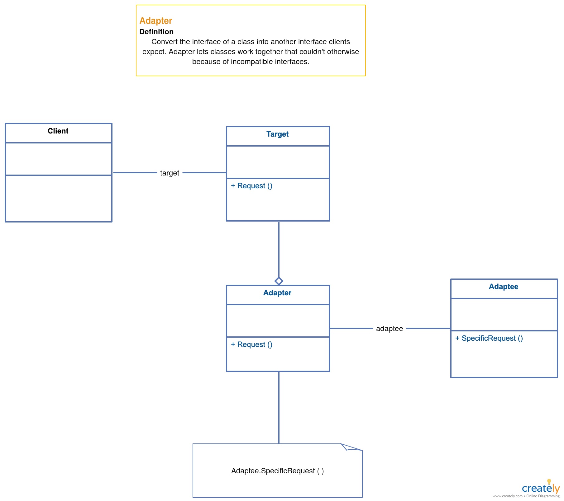 The Ultimate Class Diagram Tutorial To Help Model Your Systems Easily Class Diagram Pattern Design Diagram