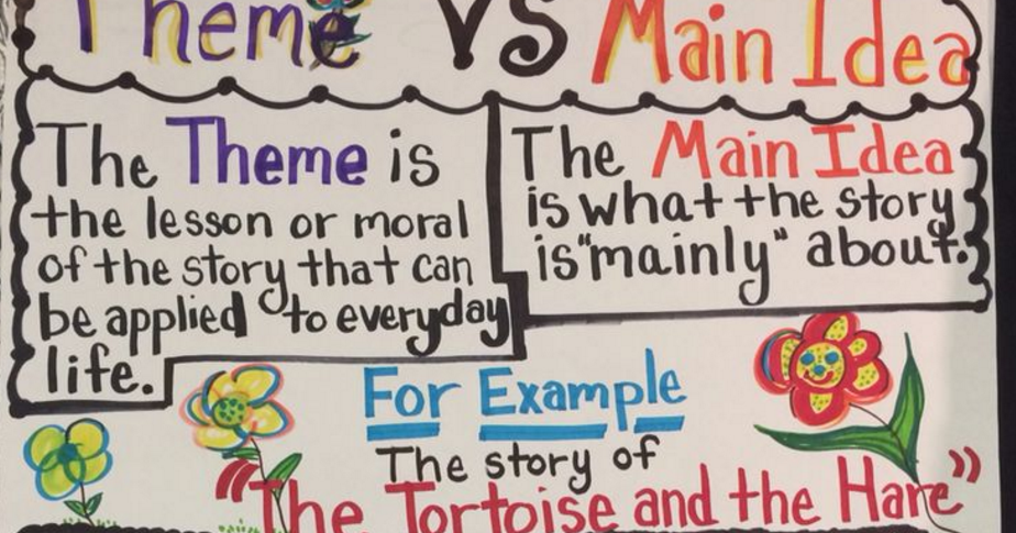 This Is A Culmination Of My Own Anchor Charts Plus The Best Anchor Charts That I Could Find Online This Is A Great Place Main Idea Anchor Charts How To Apply