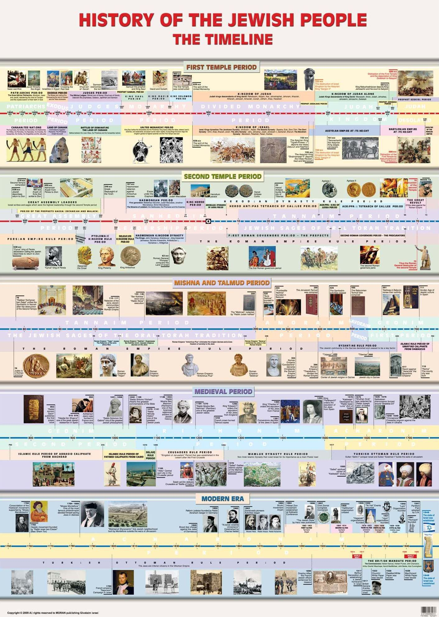 Laminated Timeline In Jewish History