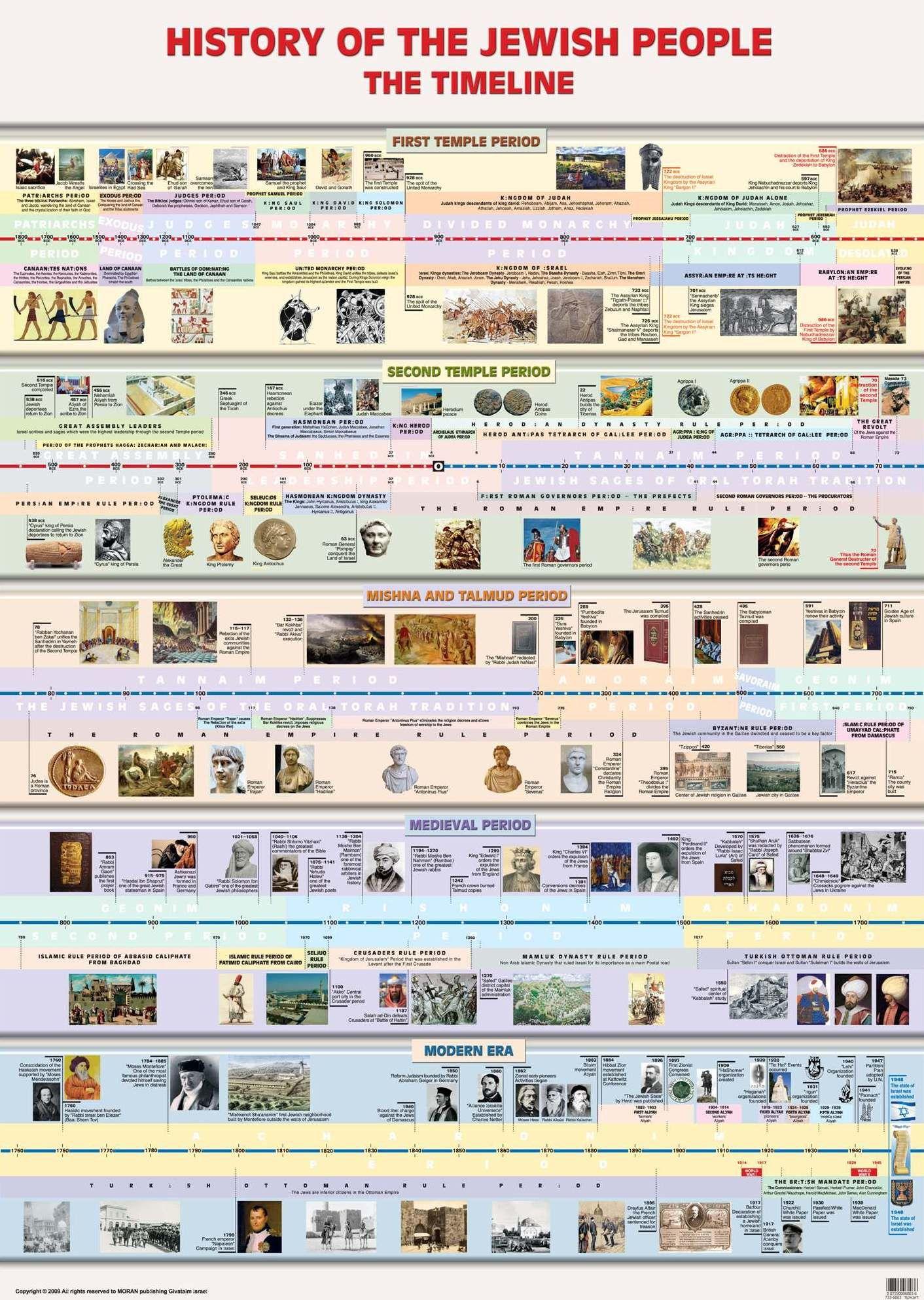 Laminated Timeline in Jewish History - Bible Jewish Timeline Chart ...