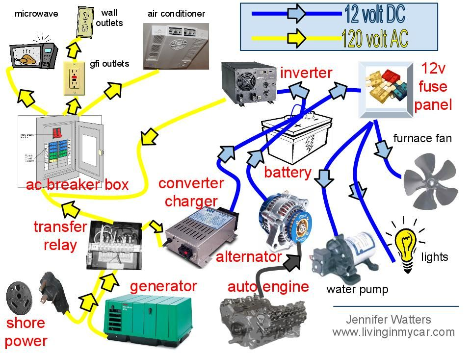 rv power system diagram  basic guide wiring diagram •