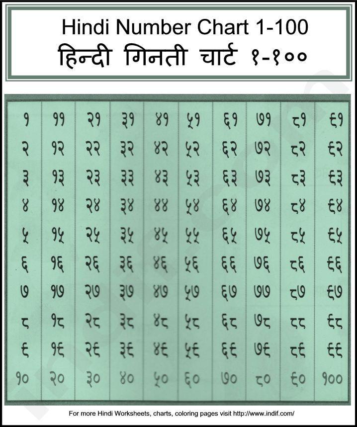 Hindi Numbers Chart 1-100,हिन्दी गिनती चार्ट १-१००, Hindi ...