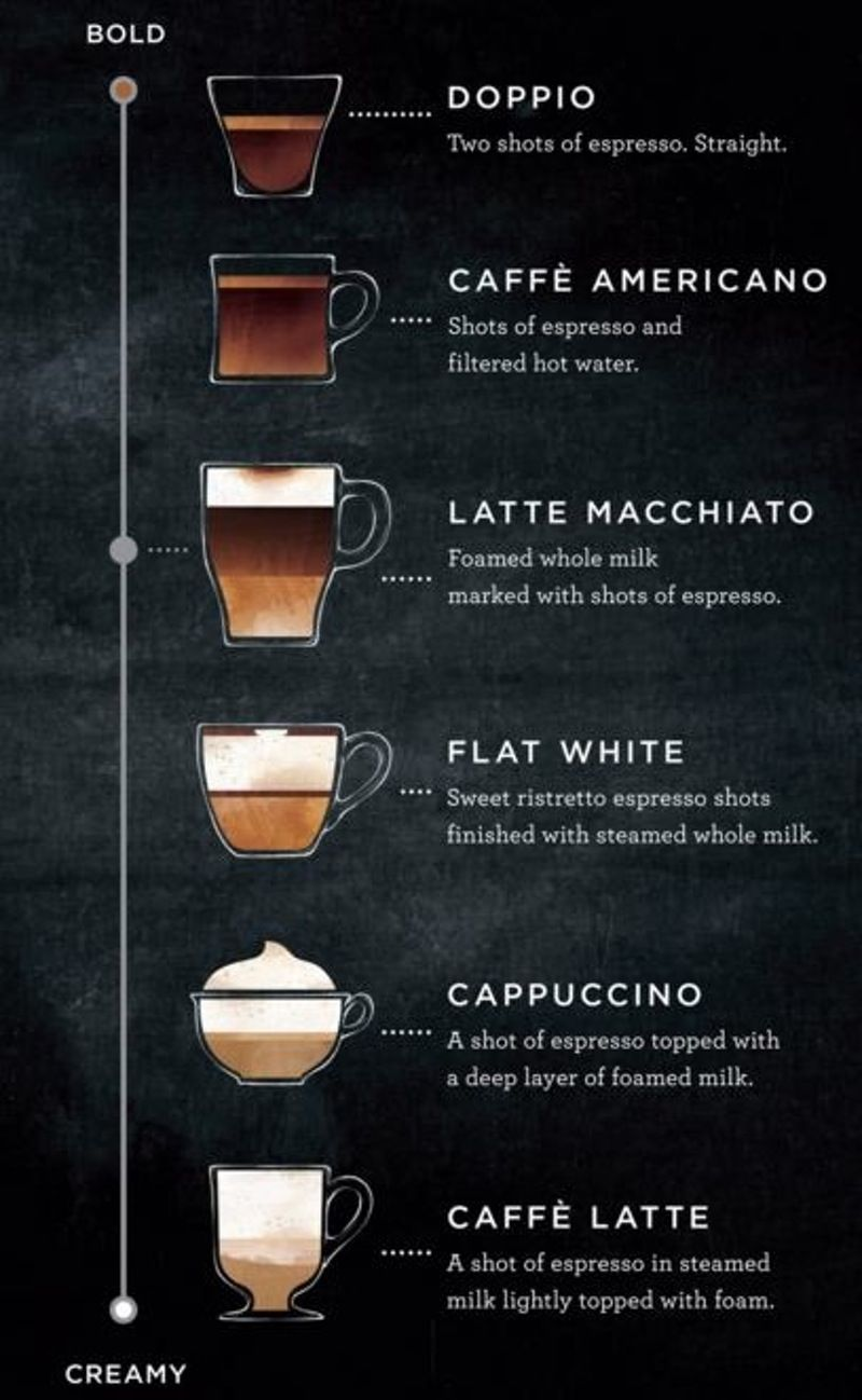 The Latte Macchiato Is An Espresso Lover's Dream #lattemacchiato