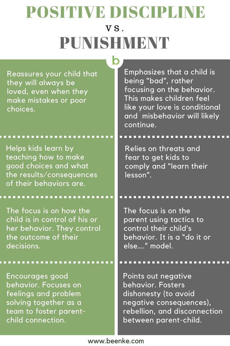 Positive Discipline Parent With Love Not Fear