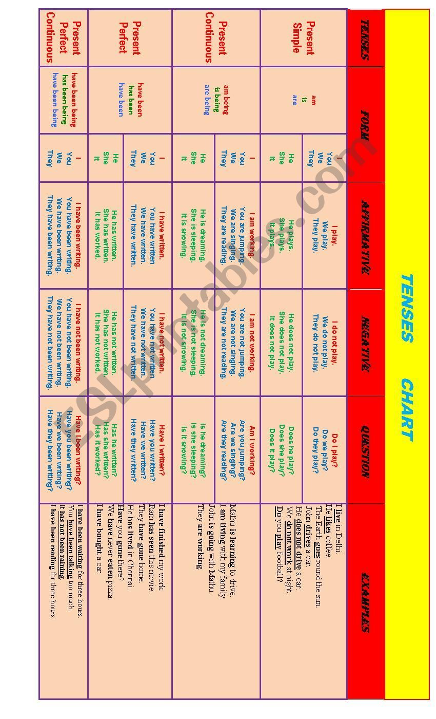 Tenses Chart Deals With Present Simple Present Continuous