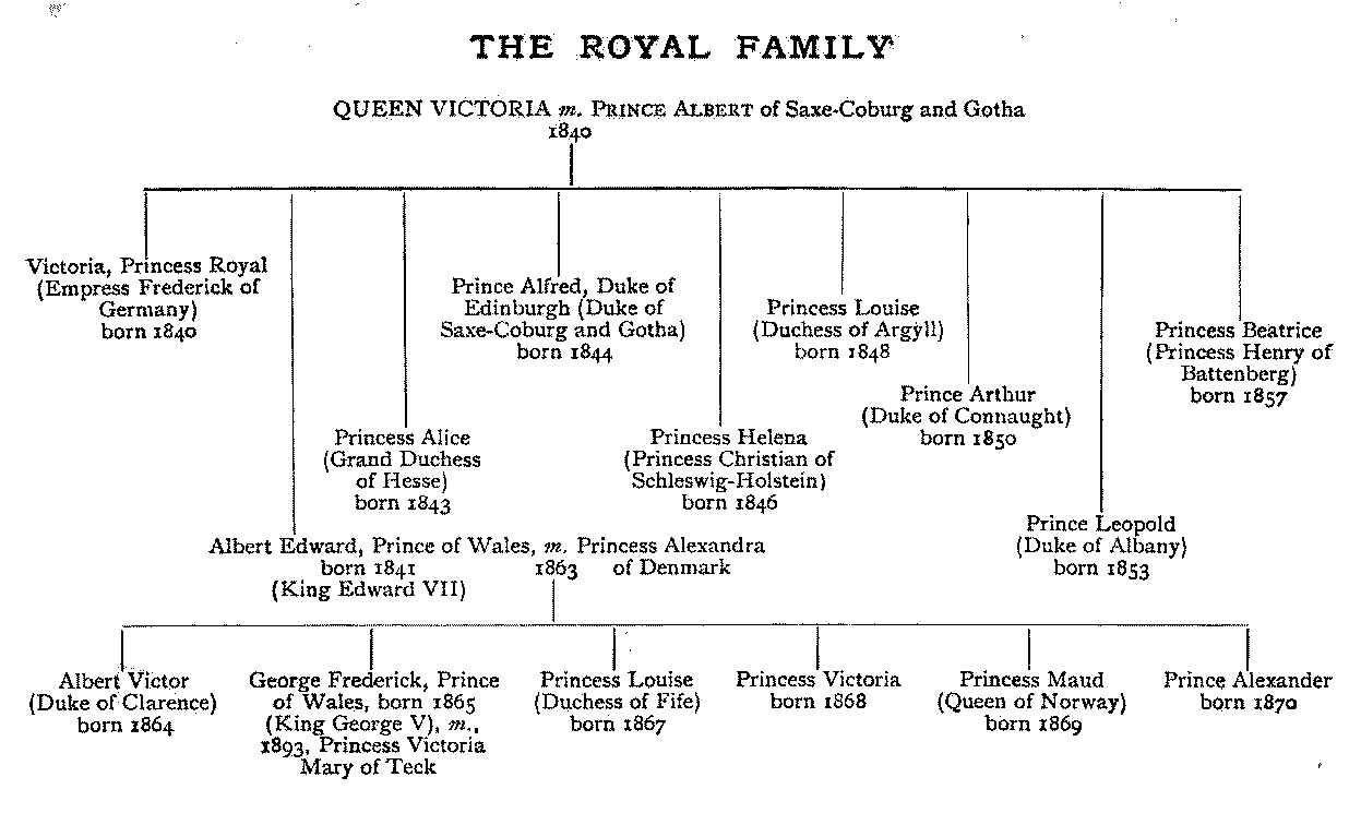 Error 403 Queen Victoria Family Queen Victoria Family Tree Victoria Family Tree