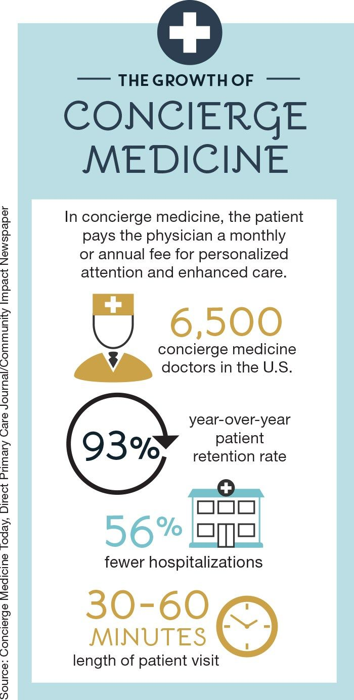 Concierge medicine is needed in Austin, according to