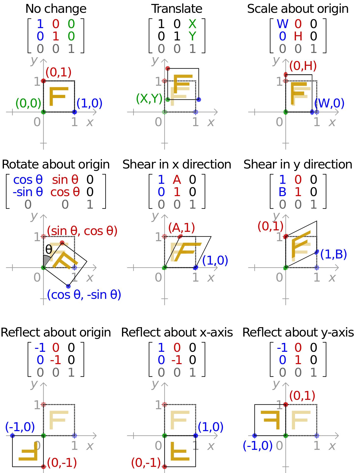 Complex number venn diagram n z q ar r c euler complex number venn diagram n z q ar r c euler venn diagrams pinterest number sets diagram and venn diagrams ccuart Choice Image