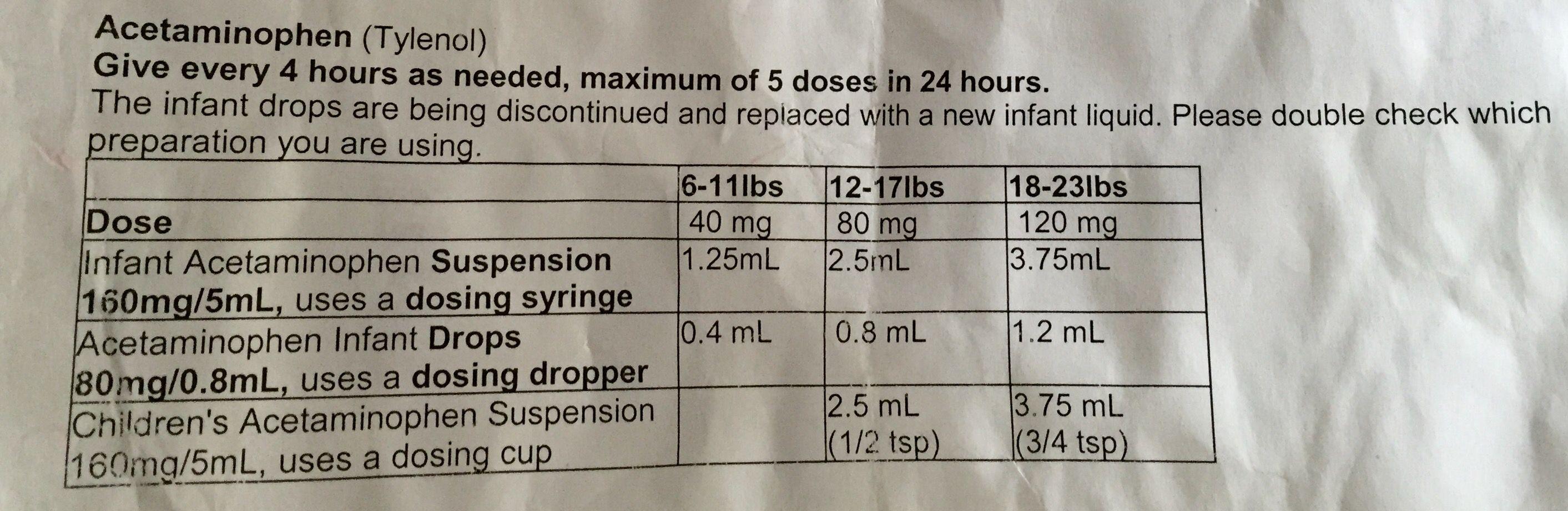 Acetaminophen infant dose chart