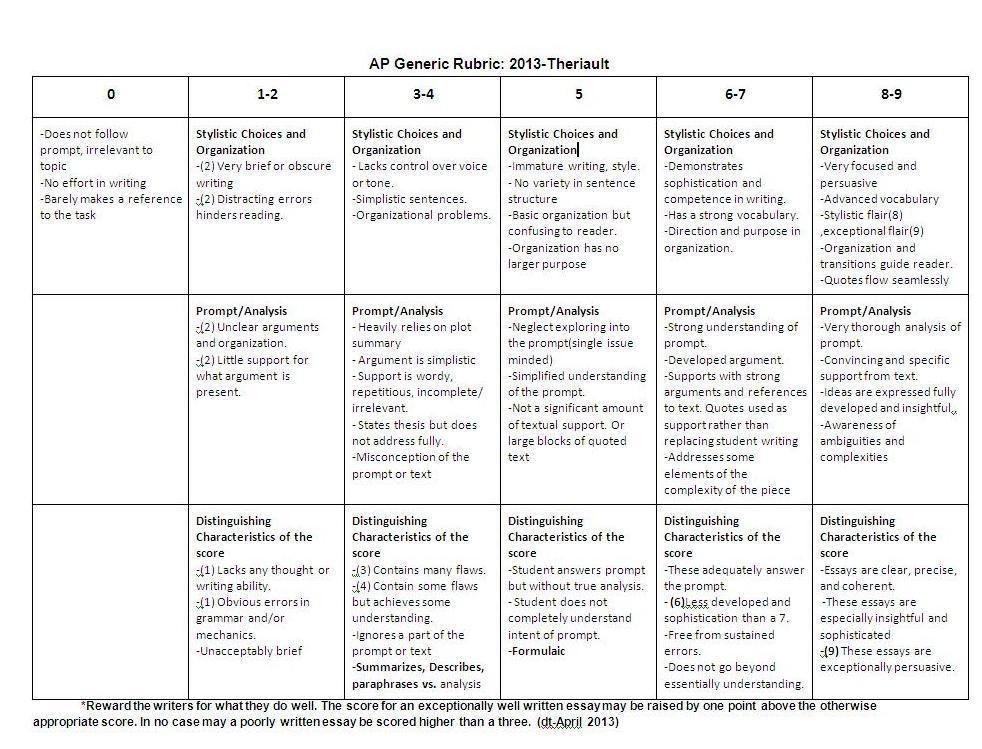 Ap Rubric 2013b Ap Language Ap Language And Composition