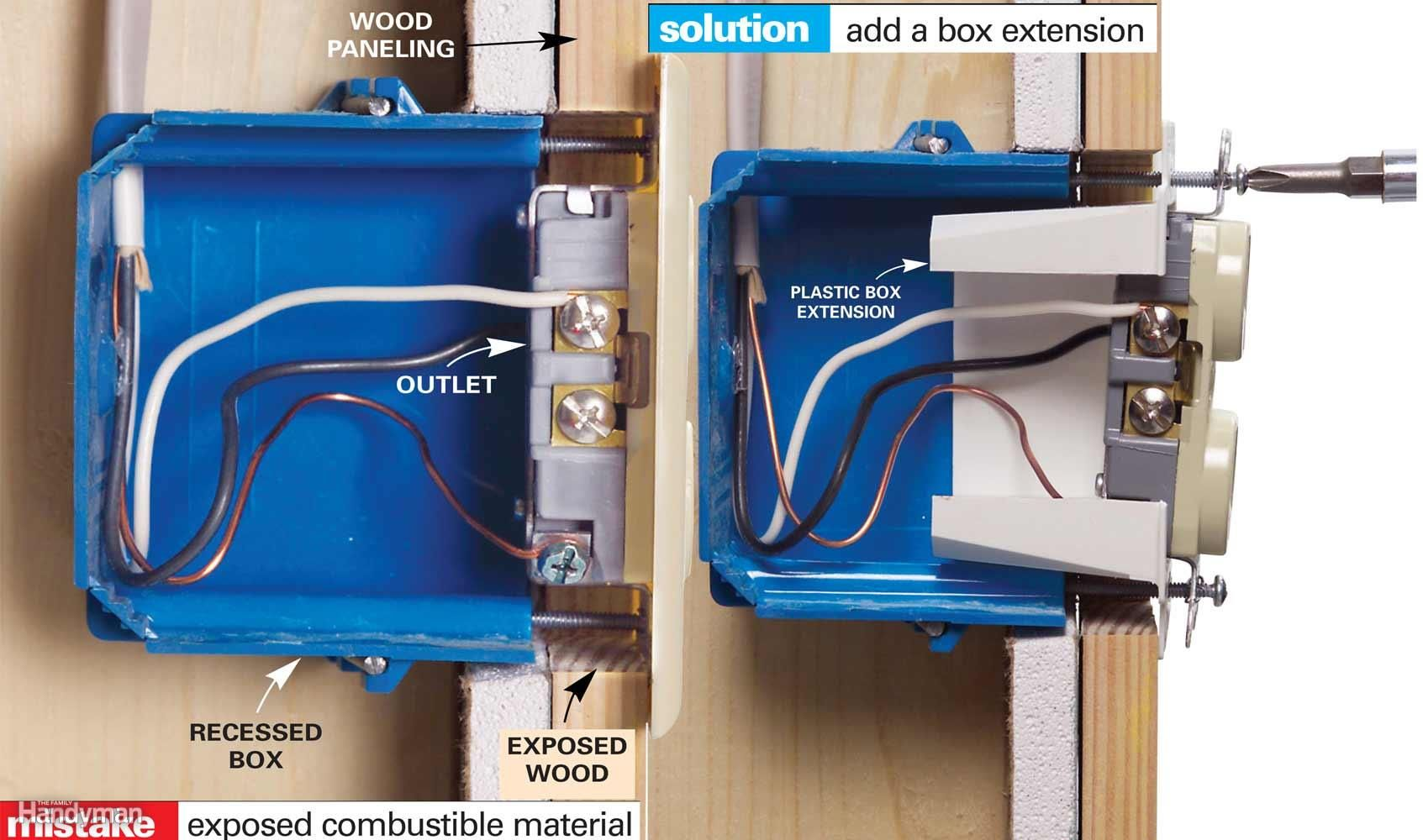 Electrical boxes must be flush to the wall surface if the wall surface is a  combustible material. Boxes recessed behind combustible materials like wood  ...