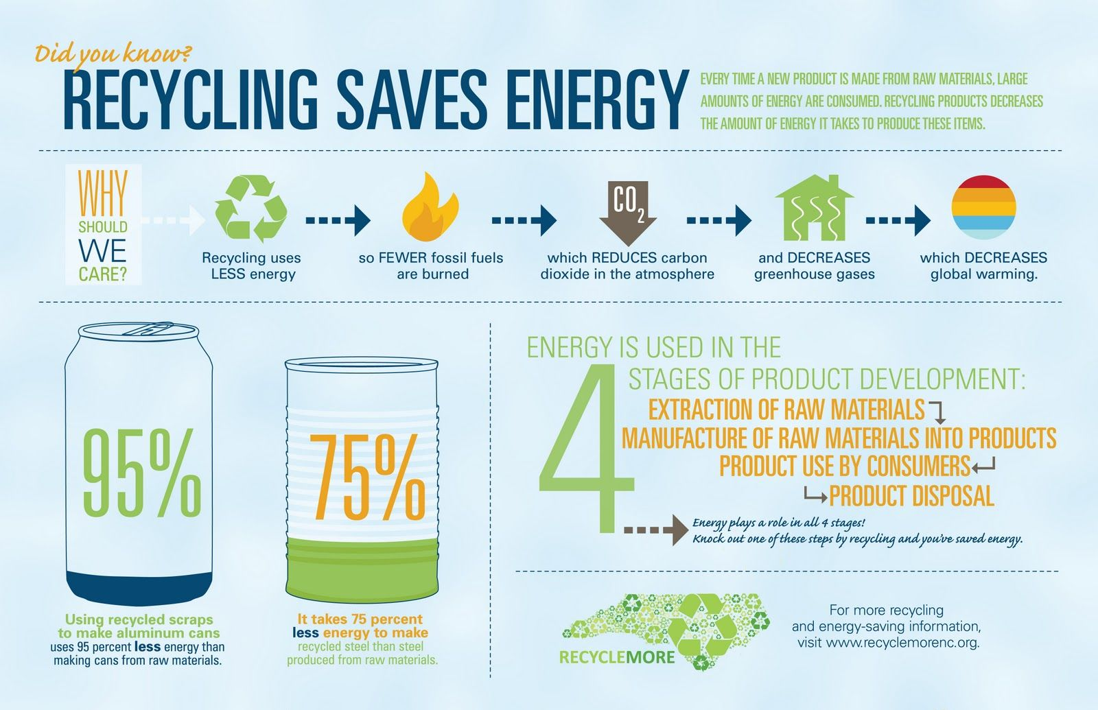 Recycling saves energy poster gogreen brought to you for Energy efficiency facts