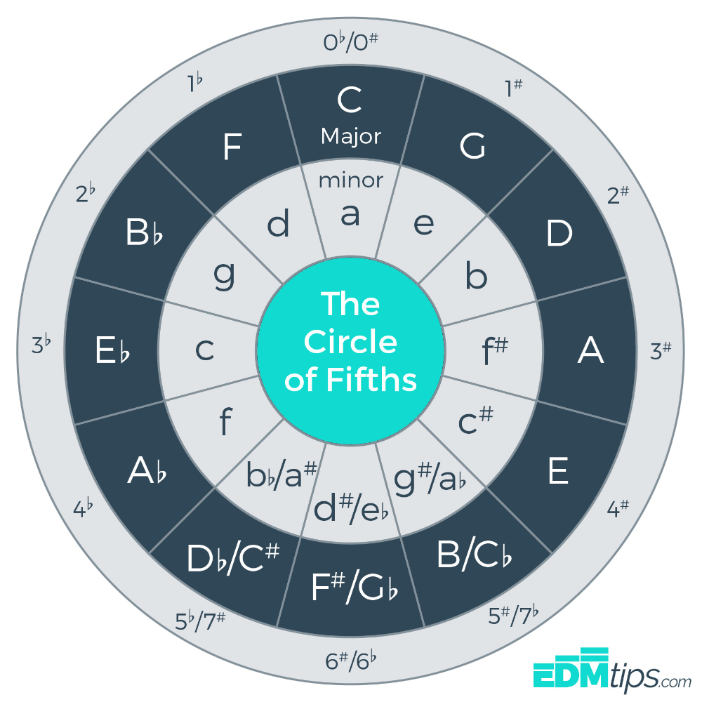 The Circle Of Fifths (and How To Use It...) In 2020 (With