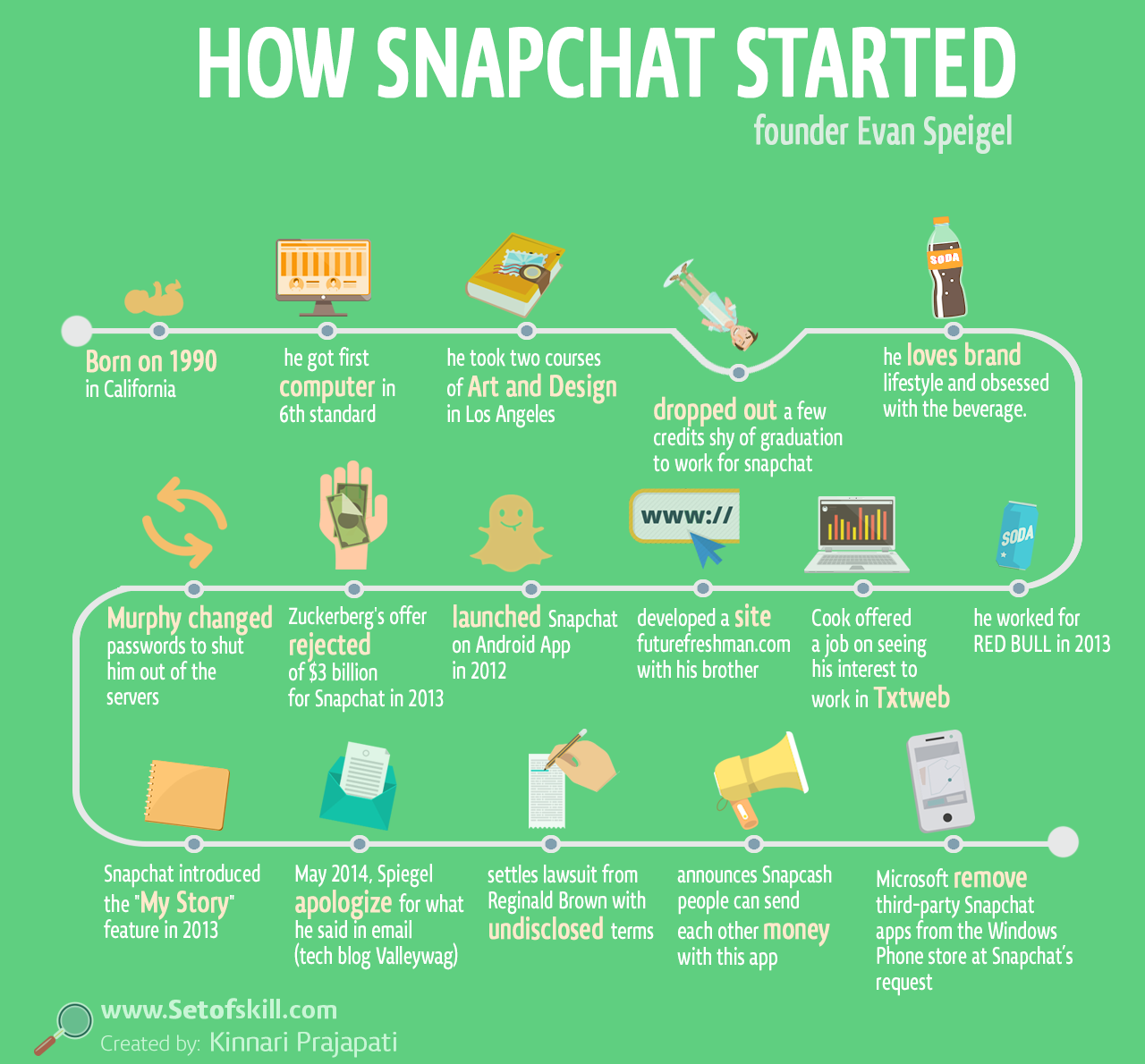 How Snapchat Started By Evan Speigel Visualized Startup Story How Snapchat Started By Evan Speigel Startup Stories Business Infographic Ecommerce Startup