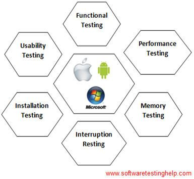TOP 15 Best Mobile Testing Tools In 2020 For Android & iOS