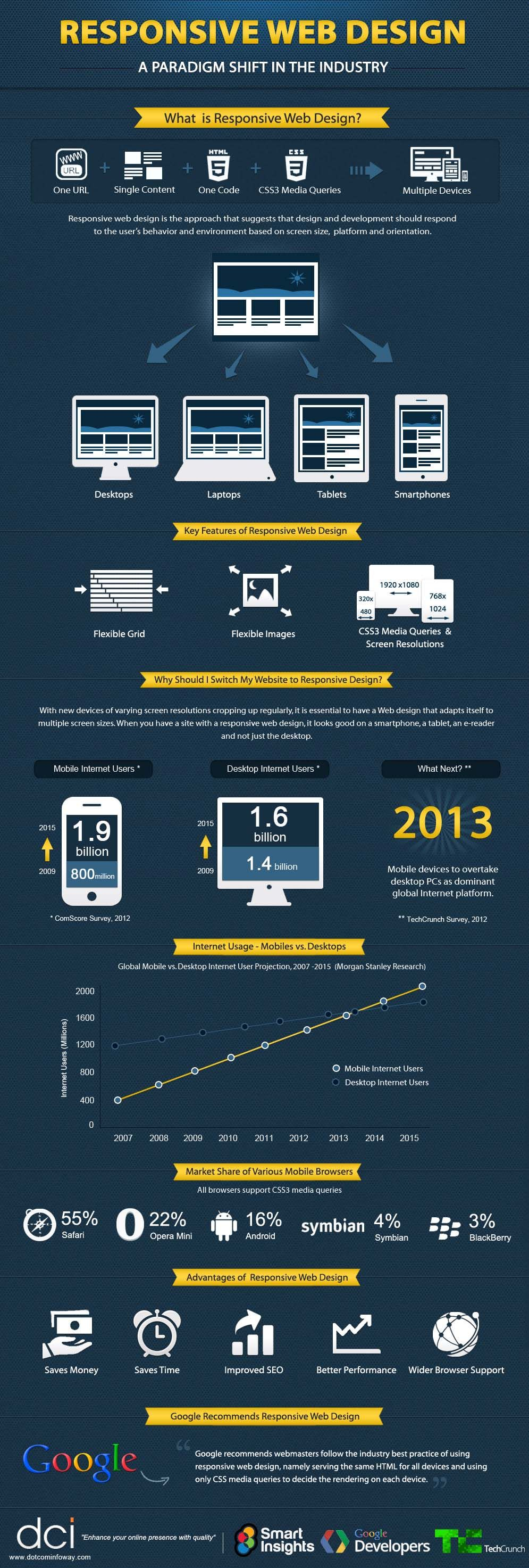 Infographic Why Responsive Website Is Important Web Design Web Design Tips Web Design Responsive Web