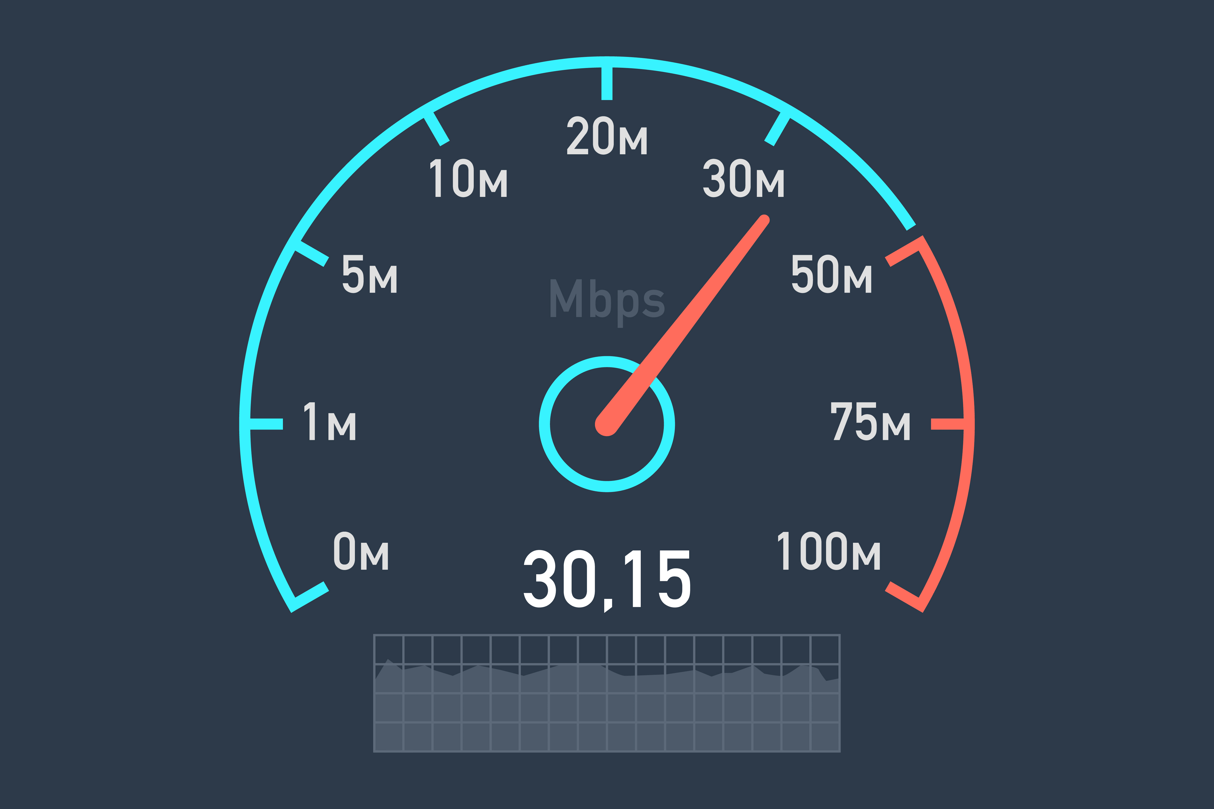 Pin on speed test