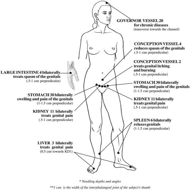acupuncture treatment lists | Chinese Medicine Quotes | Acupuncture