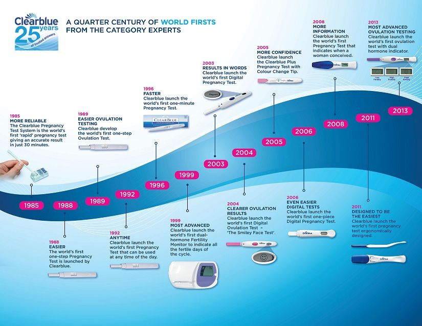 30 years of 'world's first' innovation from the experts. Clearblue is a pioneer in providing women with #pregnancy and #ovulation products that meet their most important needs - the first is 'accuracy'. Discover their history @ uk.clearblue.com