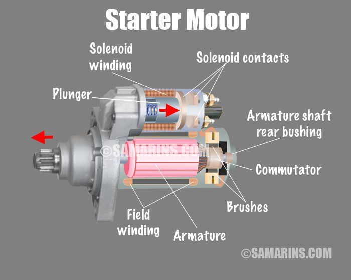 How does the starter motor work inside?