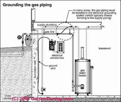 bonding gas piping to the bulilding electrical ground system  c  carson dunlop associates